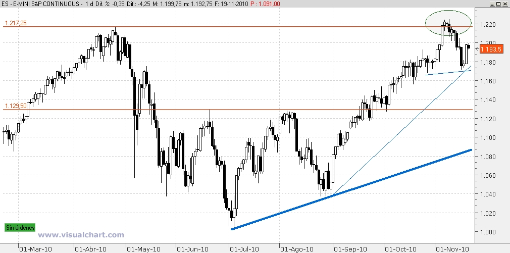 sp500 index