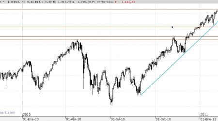 sp500 sobrecomprado